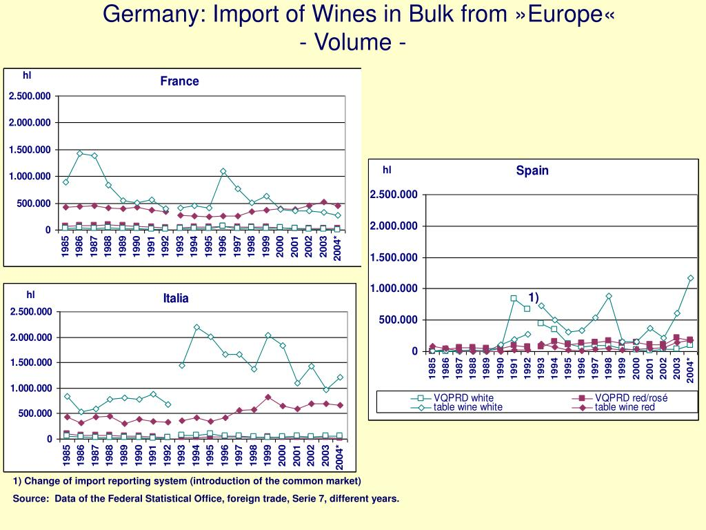 Germany: Import of Wines in Bulk from »Europe«