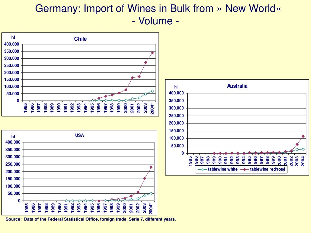 Germany: Import of Wines in Bulk from » New World«