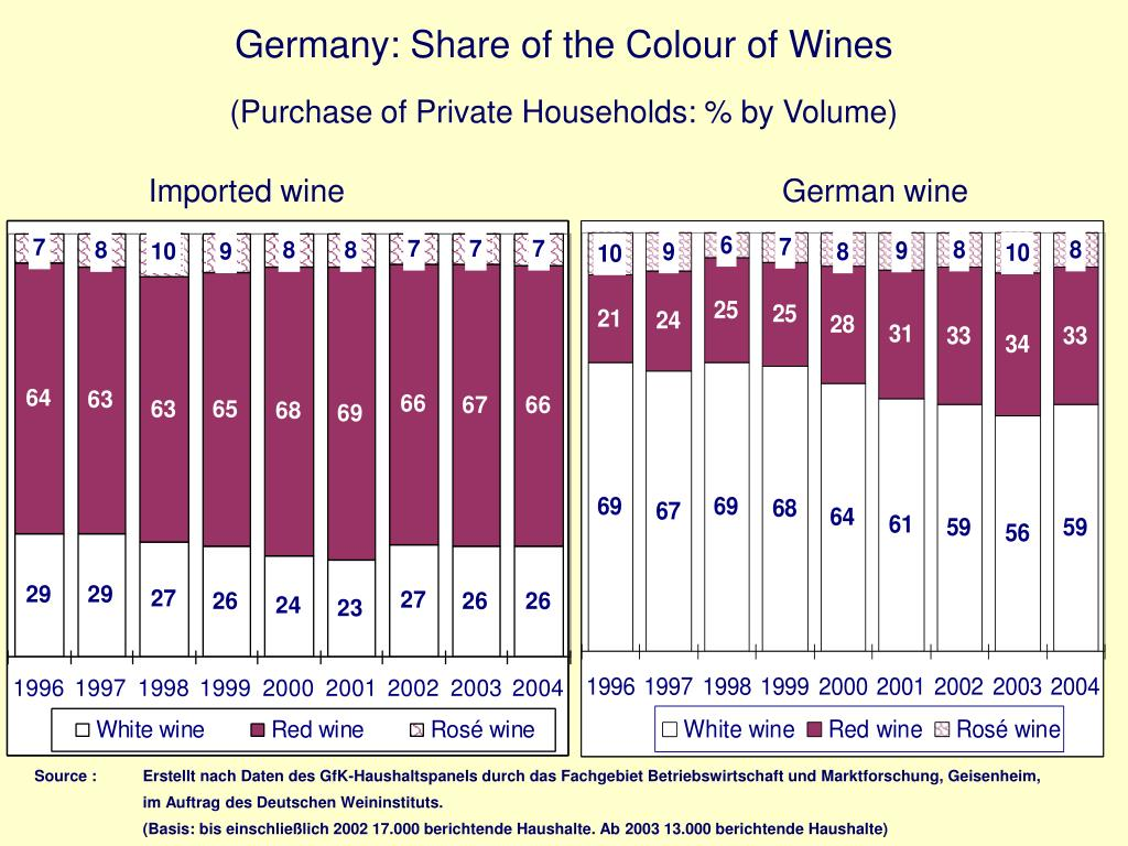 Germany: Share of the Colour of Wines