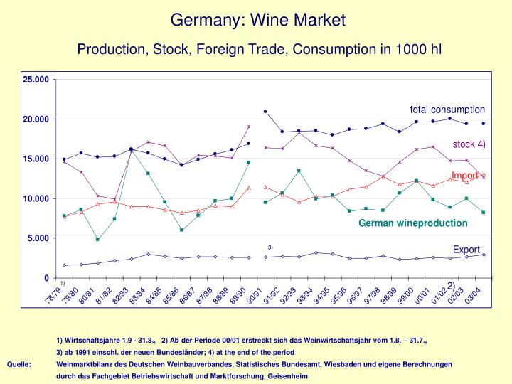 Germany wine market