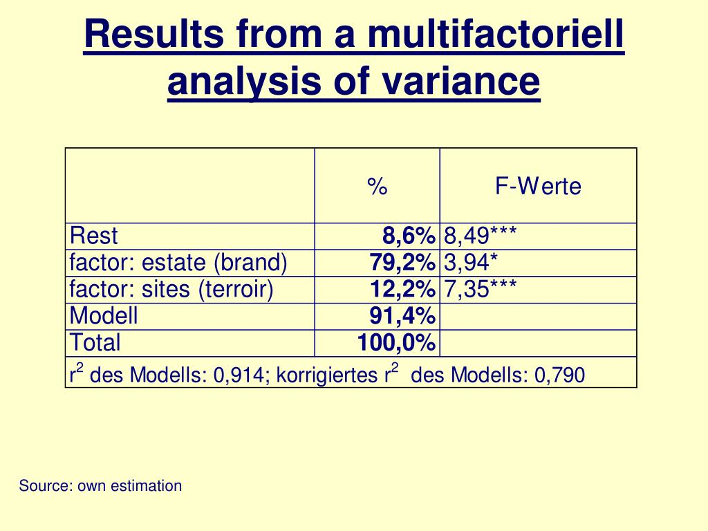 Results from a multifactoriell analysis of variance