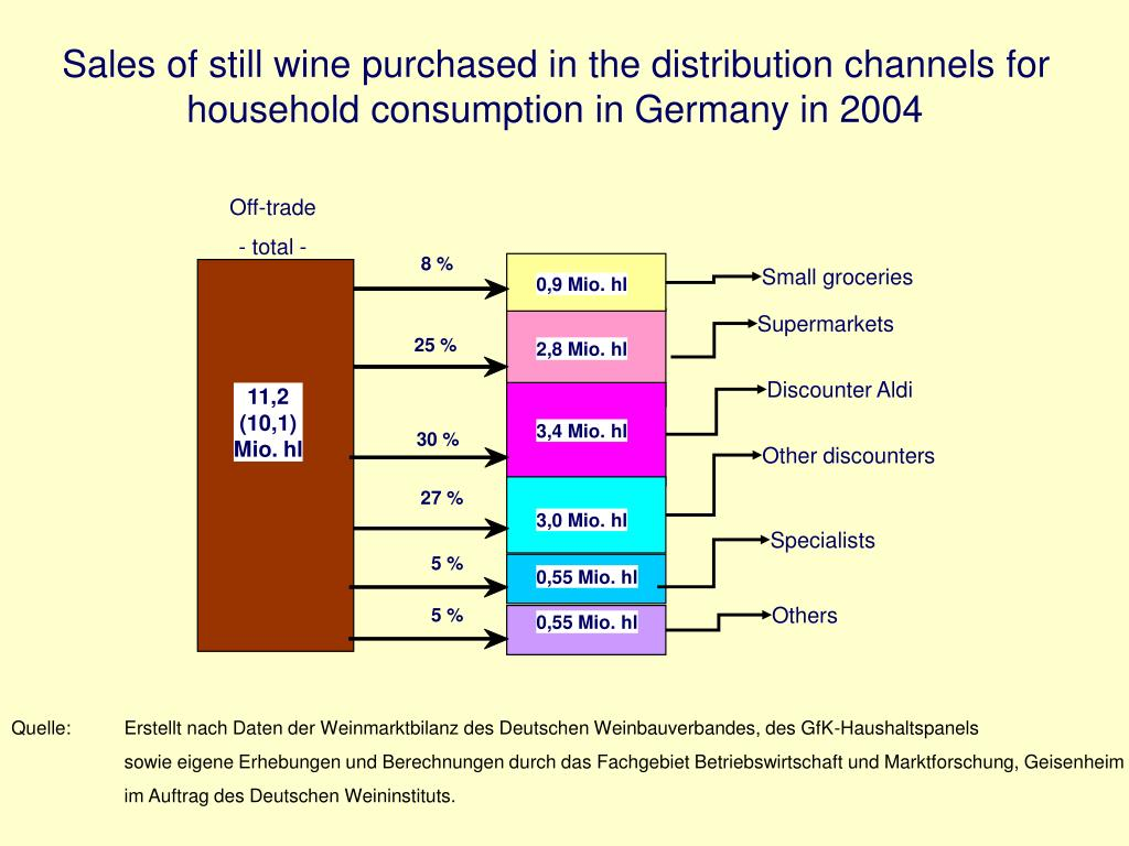 Sales of still wine purchased in the distribution channels for household consumption in Germany in 2004