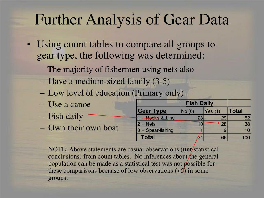 Further Analysis of Gear Data