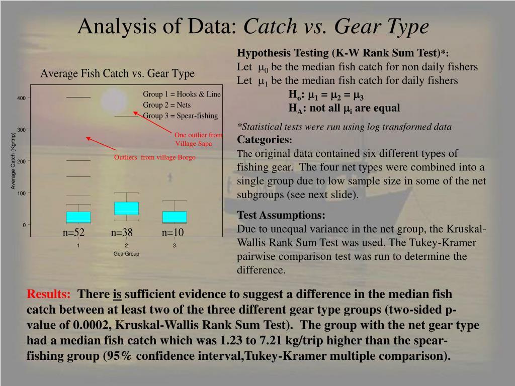 Analysis of Data: