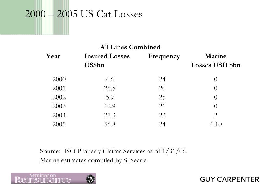 2000 – 2005 US Cat Losses