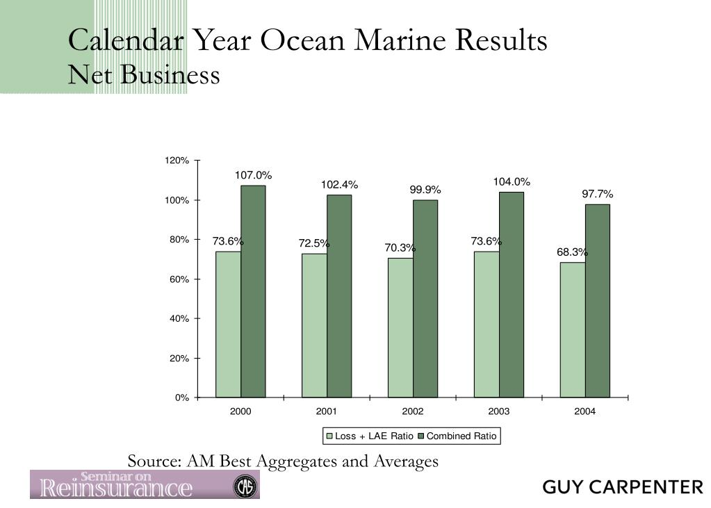 Calendar Year Ocean Marine Results