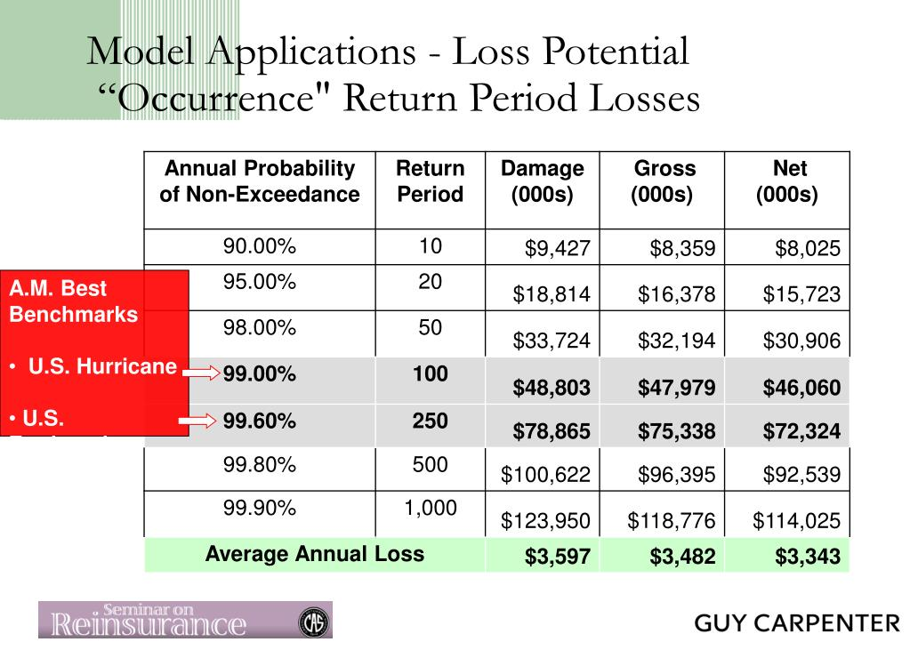 Model Applications - Loss Potential