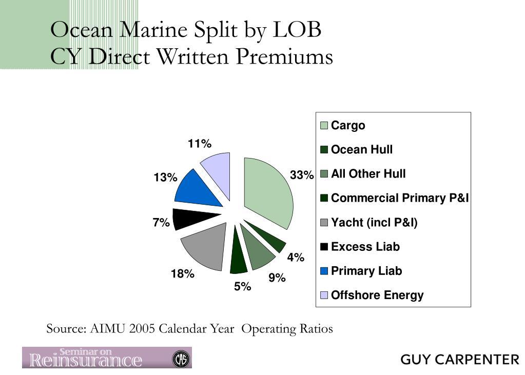 Ocean Marine Split by LOB