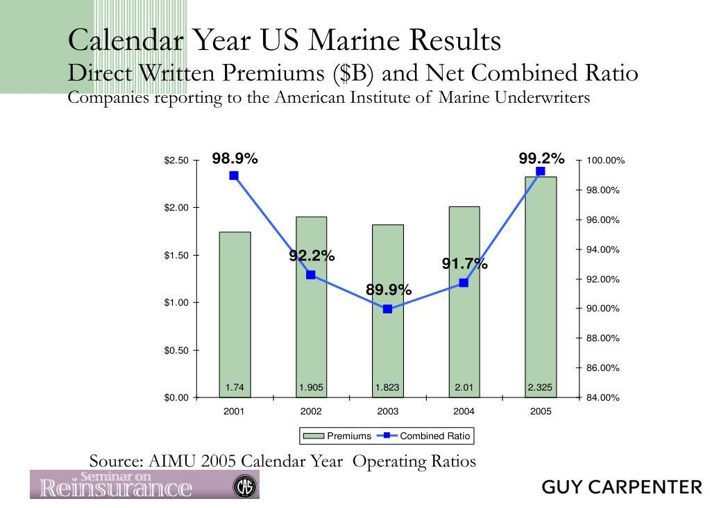 Calendar Year US Marine Results