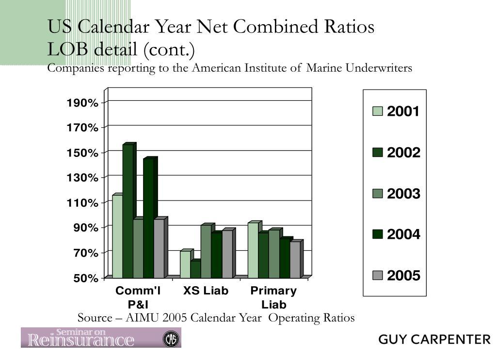 US Calendar Year Net Combined Ratios
