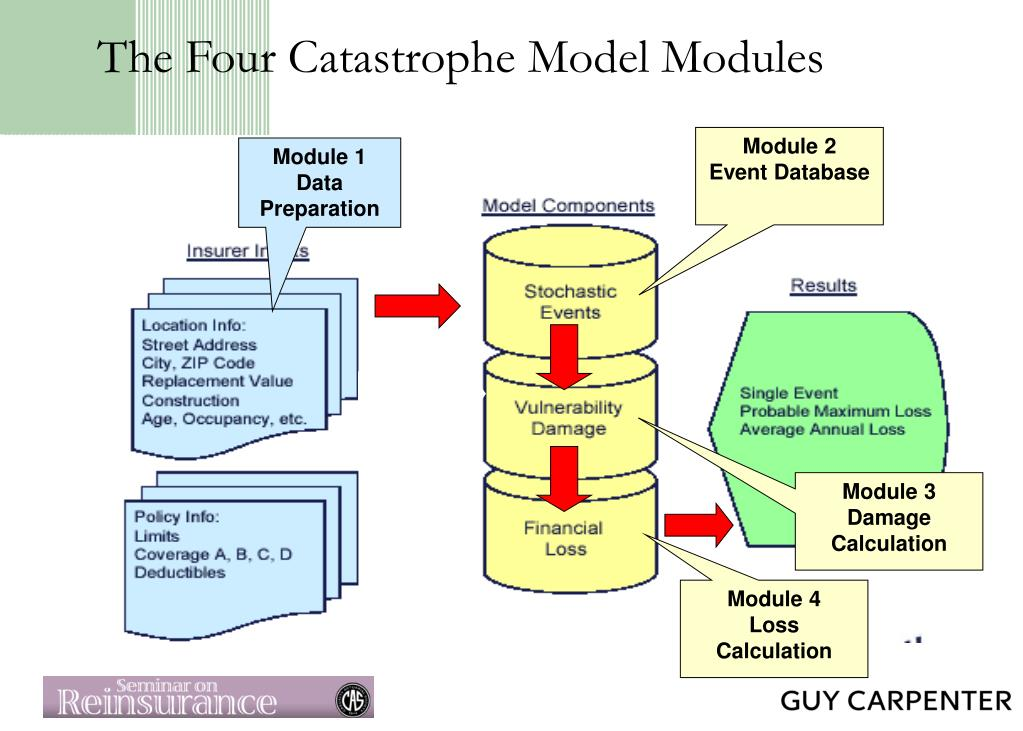 The Four Catastrophe Model Modules