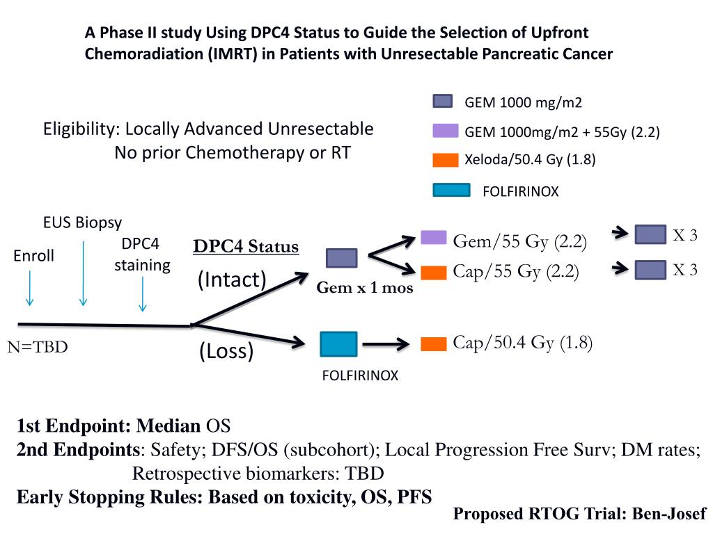 A Phase II study Using DPC4 Status to Guide the Selection of Upfront