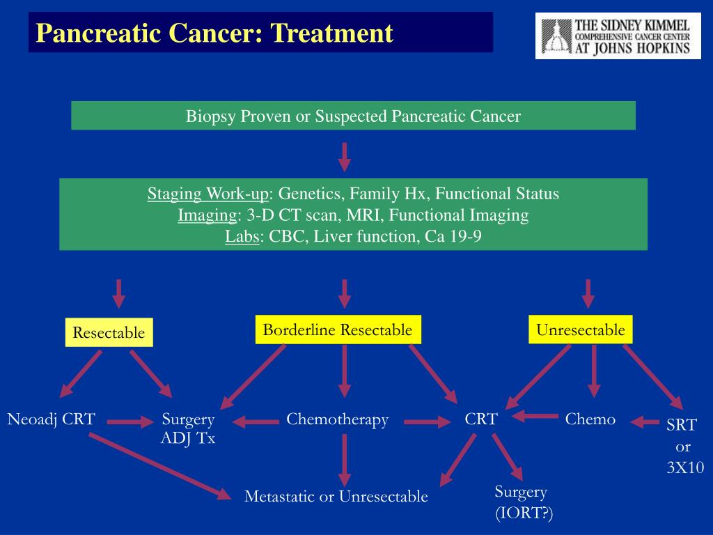 Pancreatic Cancer: Treatment