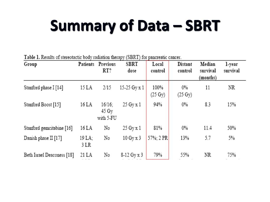 Summary of Data – SBRT