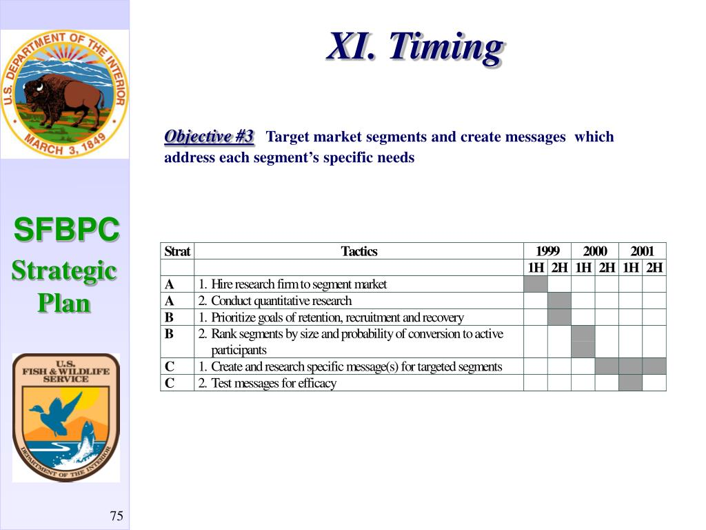 XI. Timing