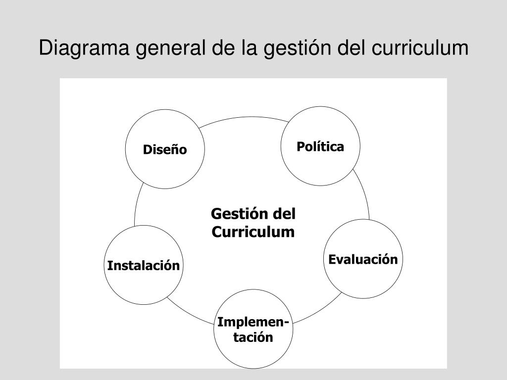 Diagrama general de la gestión del curriculum