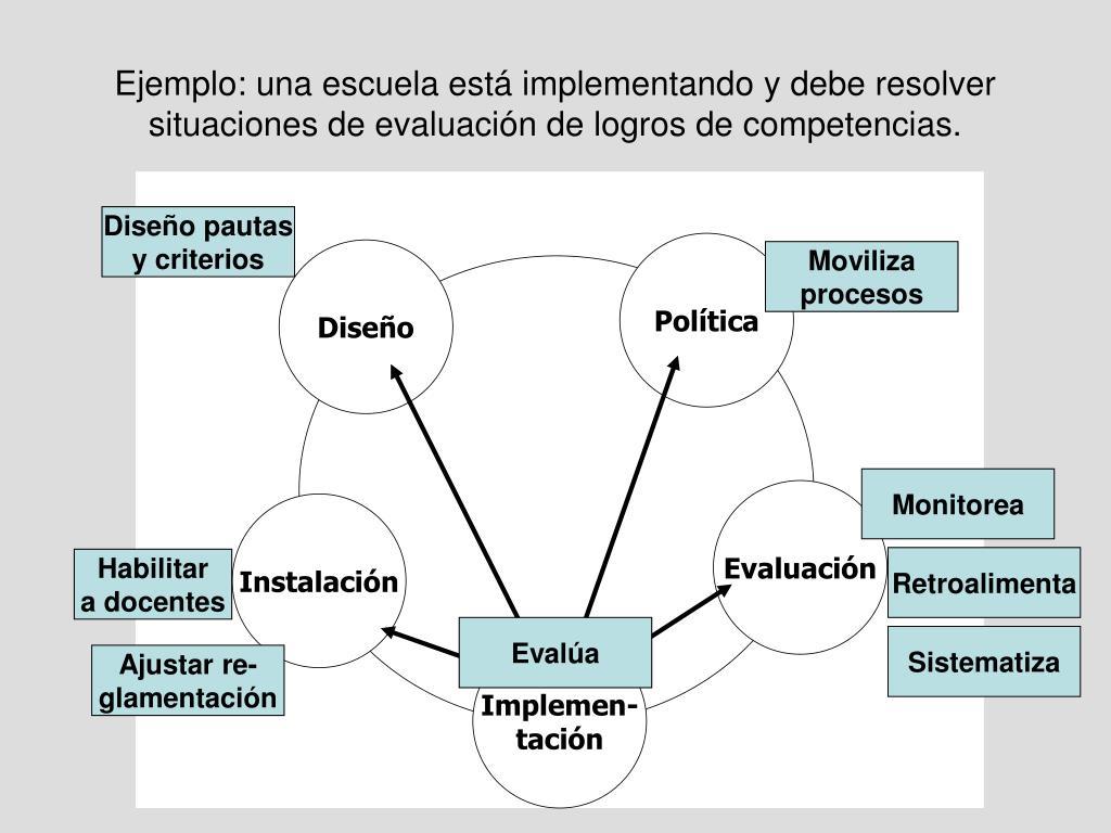 Ejemplo: una escuela está implementando y debe resolver situaciones de evaluación de logros de competencias.