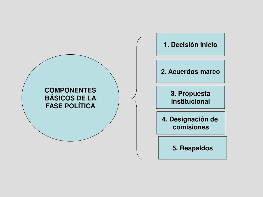 1. Decisión inicio