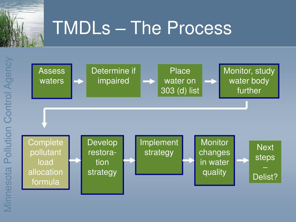 TMDLs – The Process