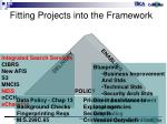 fitting projects into the framework