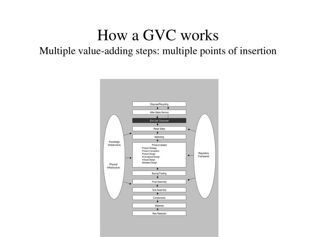 How a GVC works