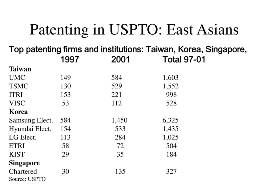 Patenting in USPTO: East Asians