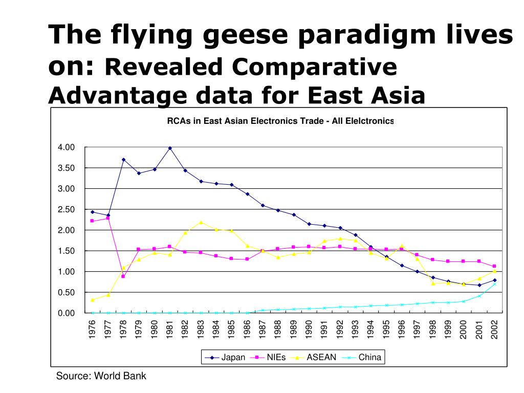 The flying geese paradigm lives on: