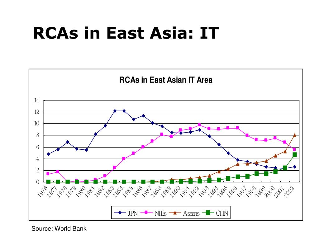 RCAs in East Asia: IT