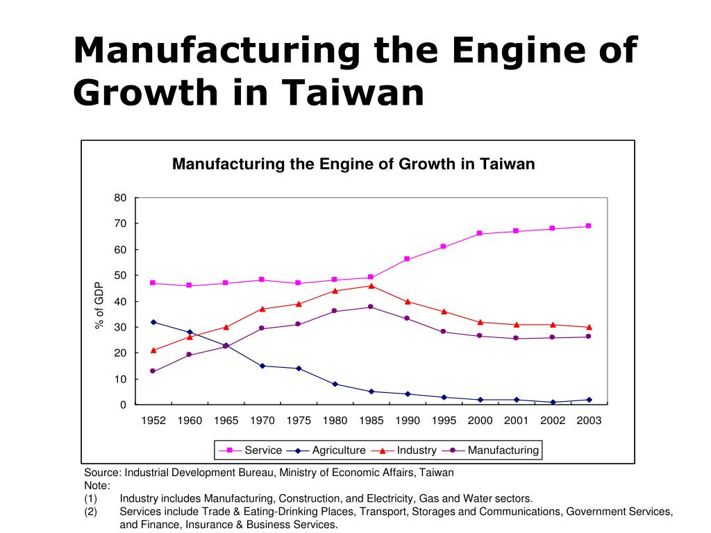 Manufacturing the Engine of Growth in Taiwan