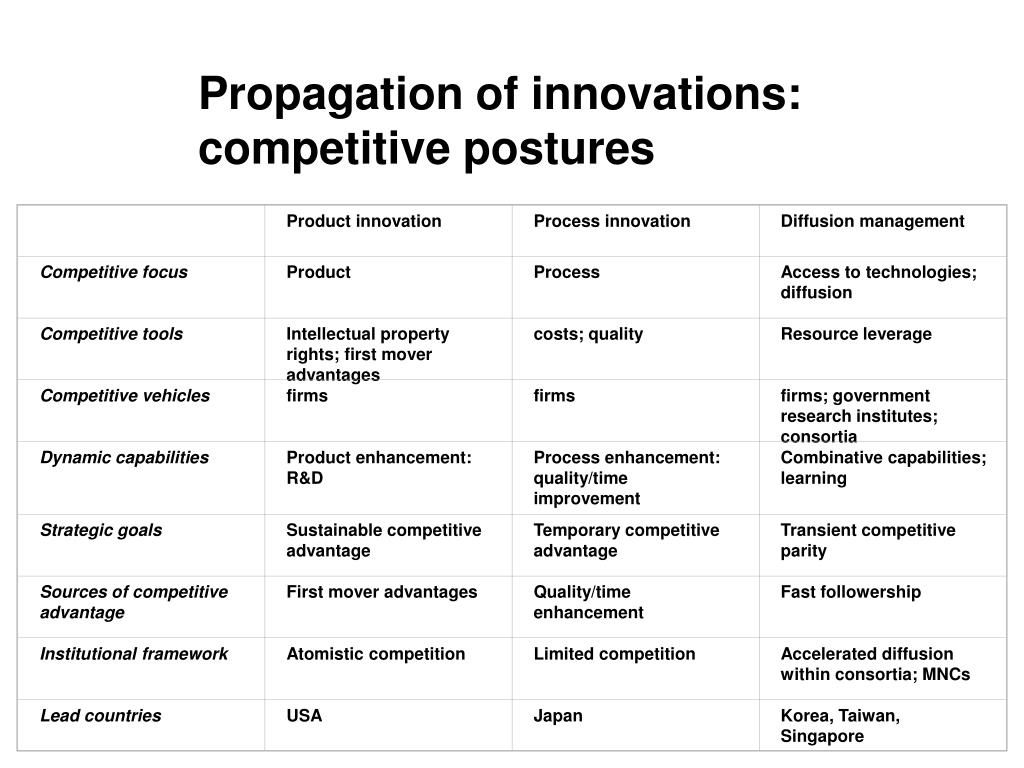 Product innovation