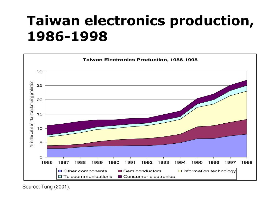 Taiwan electronics production, 1986-1998