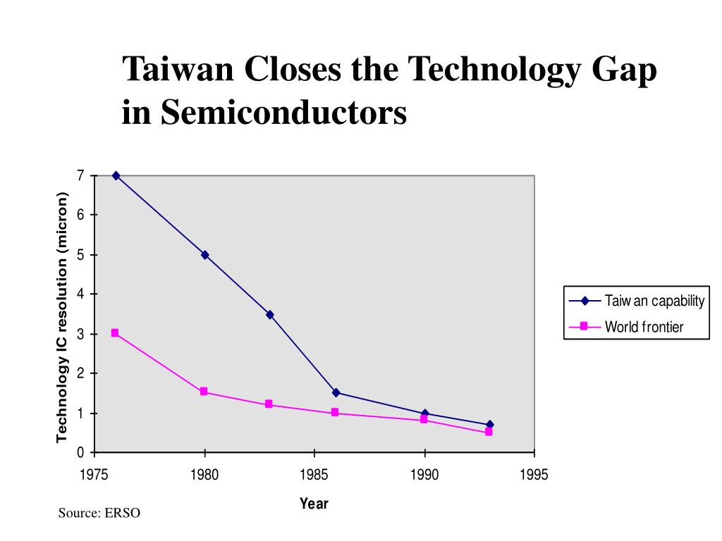 Taiwan Closes the Technology Gap in Semiconductors