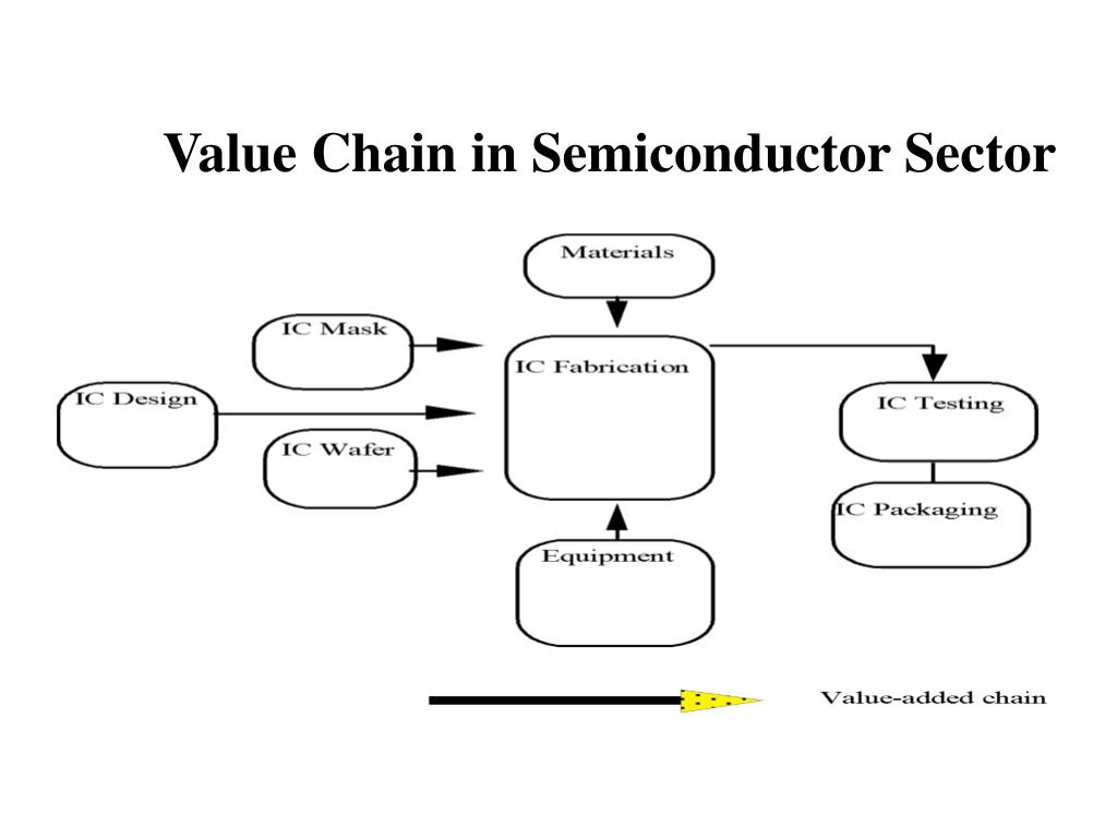 Value Chain in Semiconductor Sector