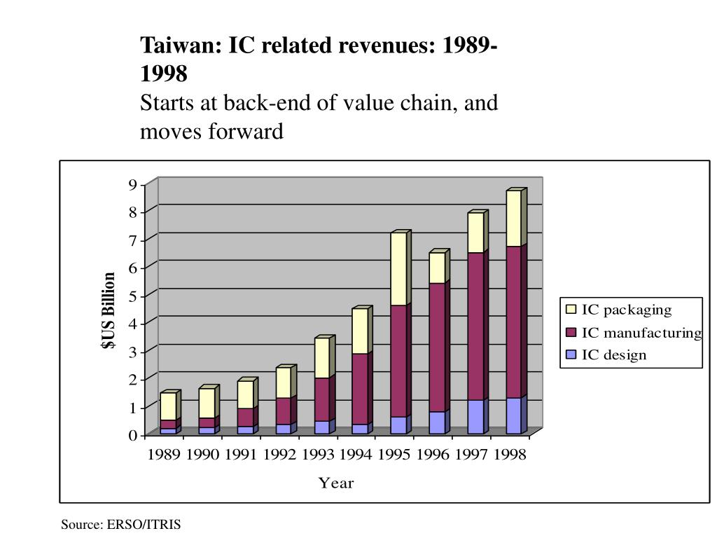 Taiwan: IC related revenues: 1989-1998
