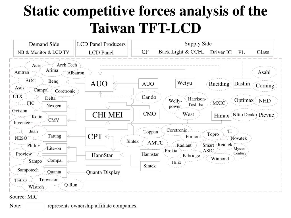 Static competitive forces analysis of the Taiwan TFT-LCD