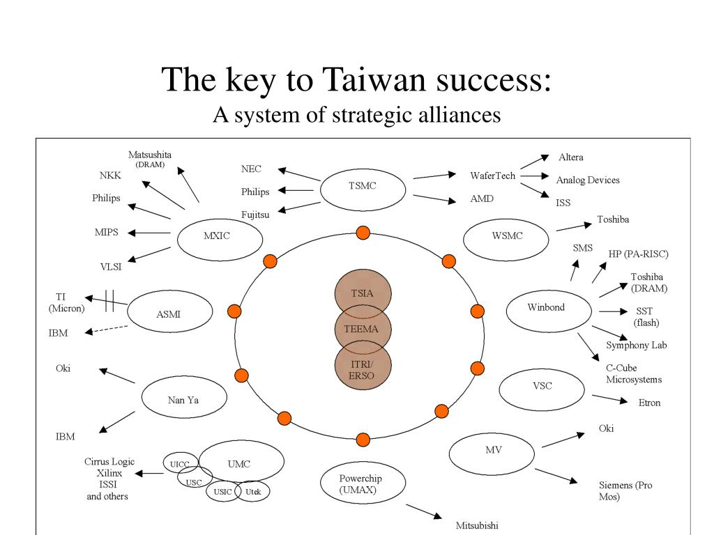 The key to Taiwan success: