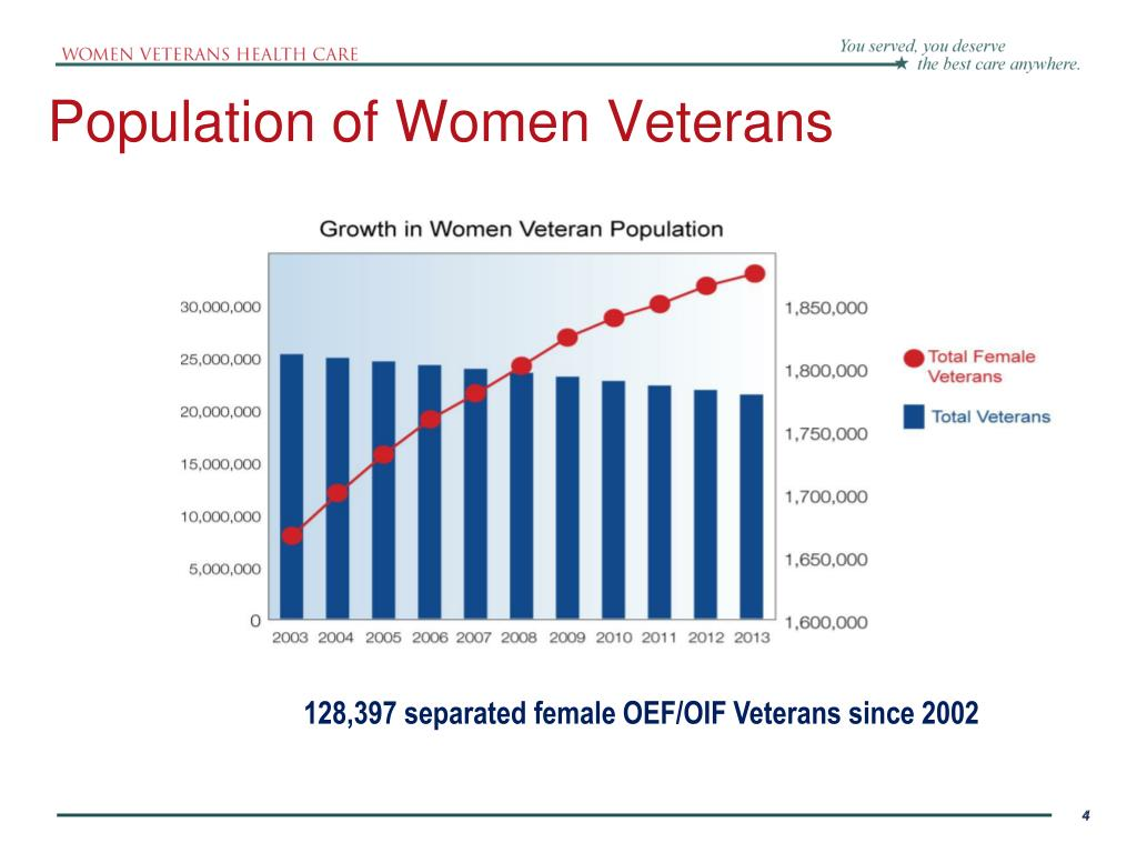 Population of Women Veterans
