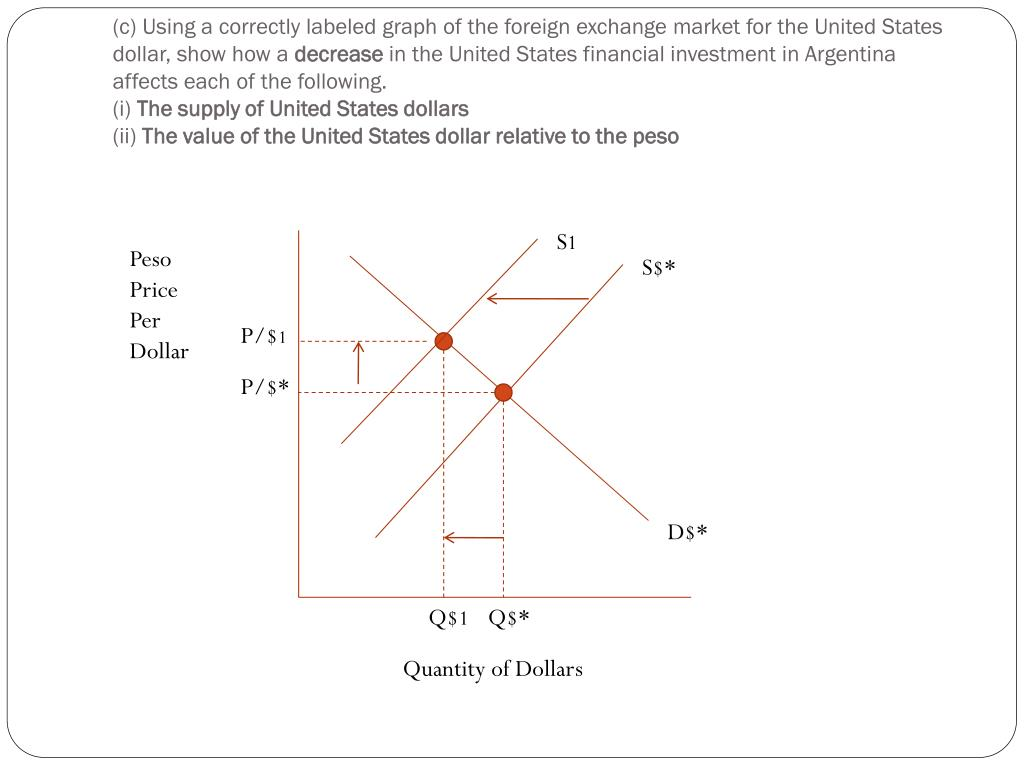 (c) Using a correctly labeled graph of the foreign exchange market for the United States dollar, show how a