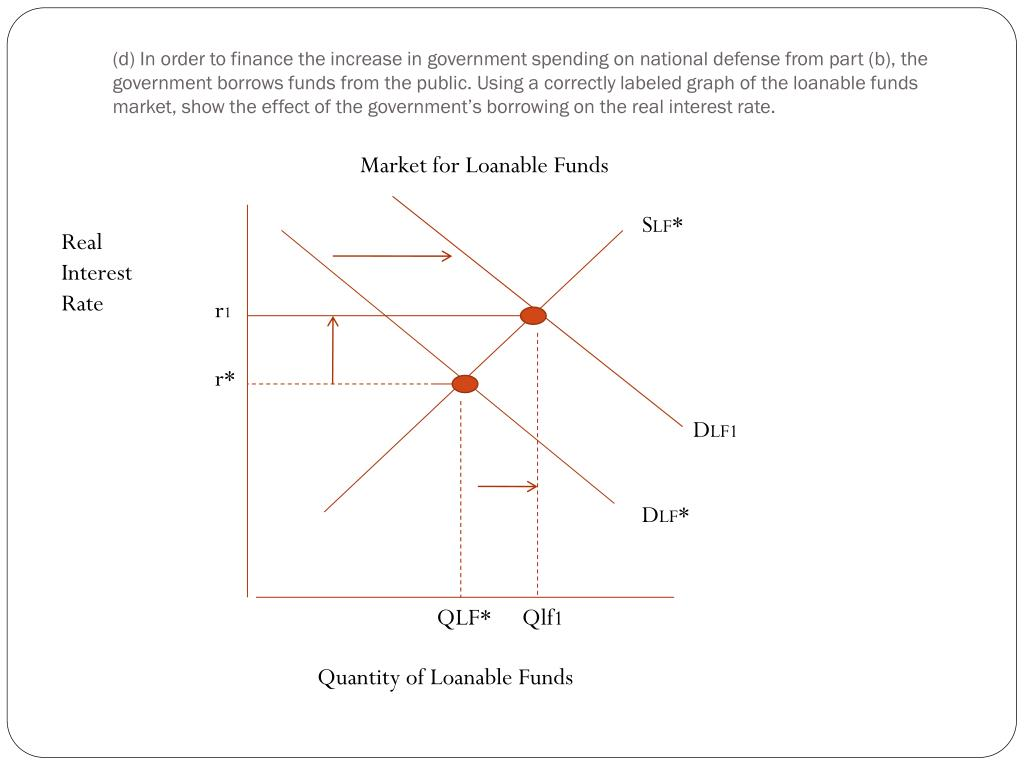 (d) In order to finance the increase in government spending on national defense from part (b), the government borrows funds from the public. Using a correctly labeled graph of the loanable funds market, show the effect of the government's borrowing on the real interest rate.