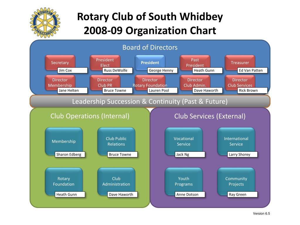 rotary club of south whidbey 2008 09 organization chart