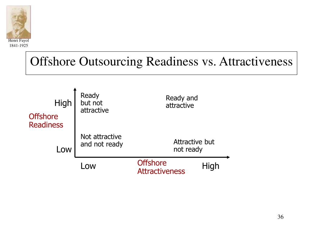 Offshore Outsourcing Readiness vs. Attractiveness