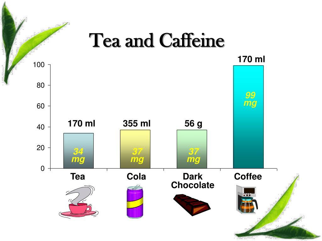 Tea and Caffeine