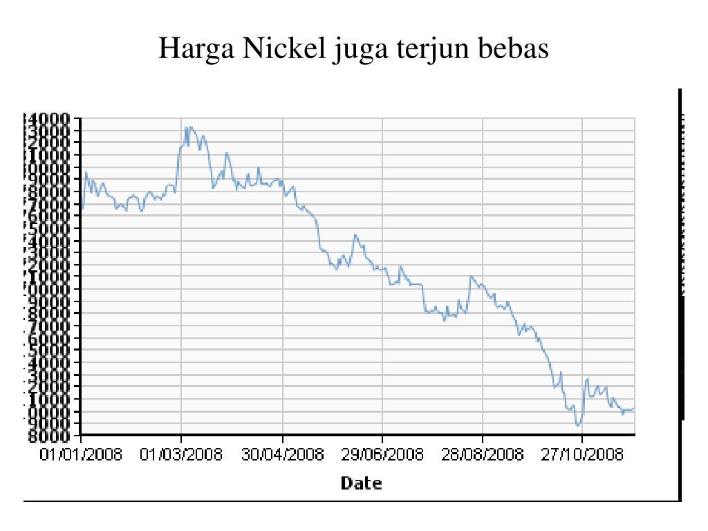 Harga Nickel juga terjun bebas