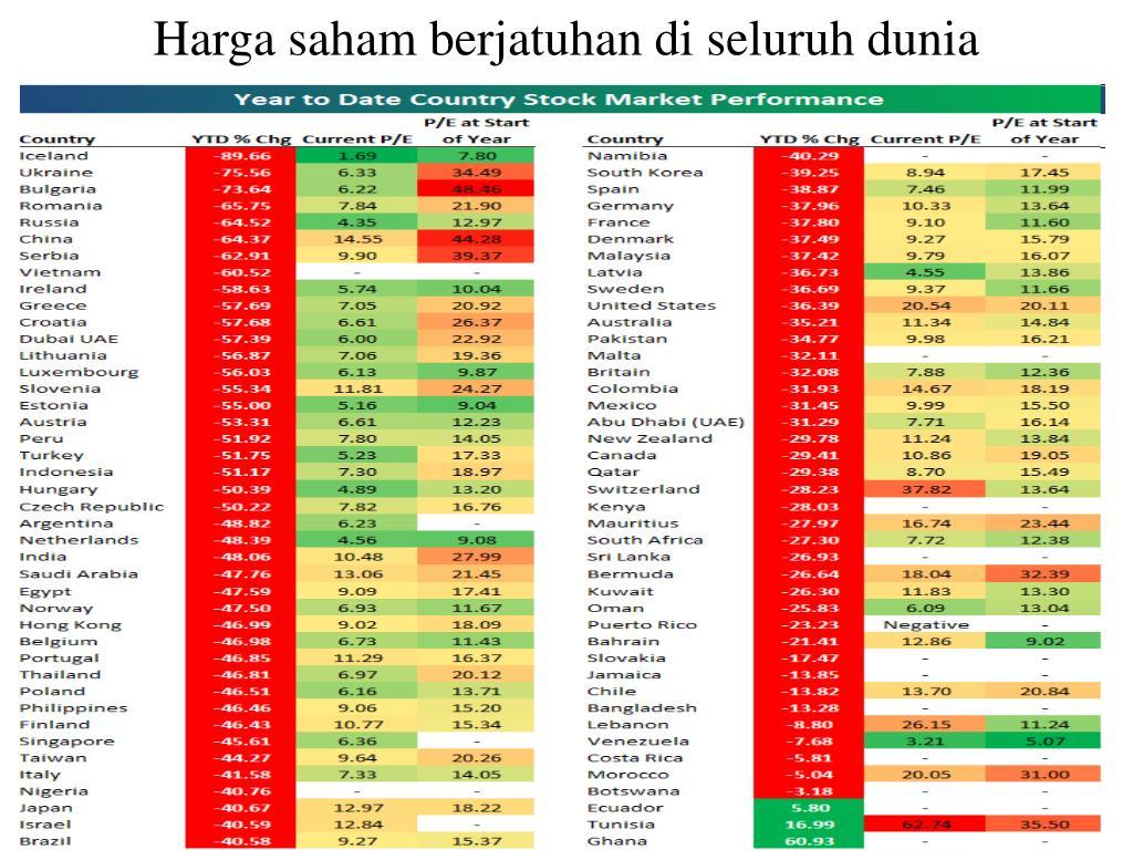 Harga saham berjatuhan di seluruh dunia