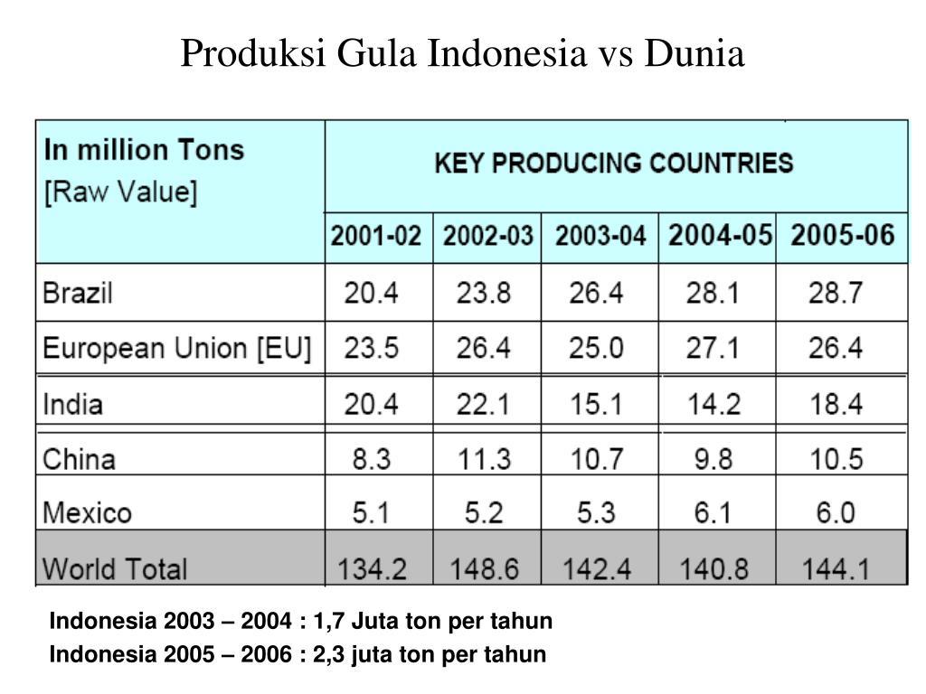 Produksi Gula Indonesia vs Dunia