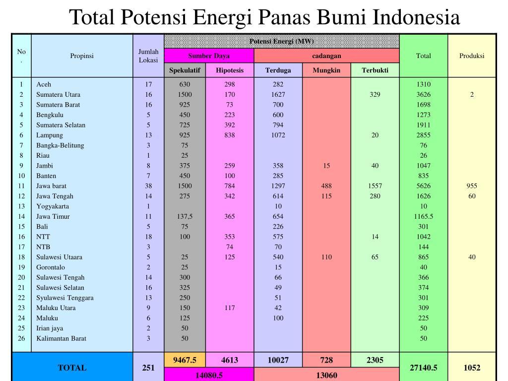 Total Potensi Energi Panas Bumi Indonesia