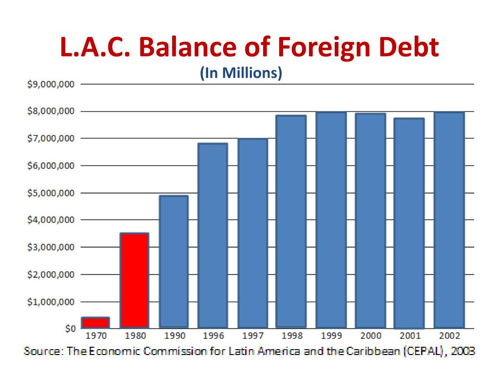 L.A.C. Balance of Foreign Debt