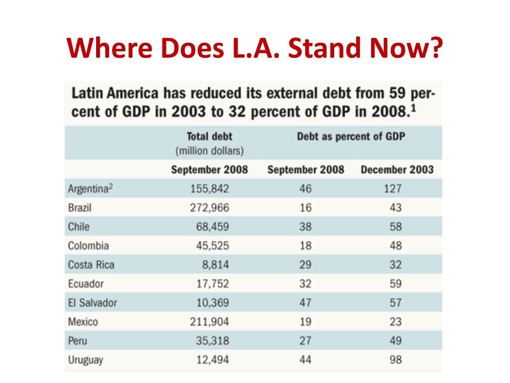 Where Does L.A. Stand Now?