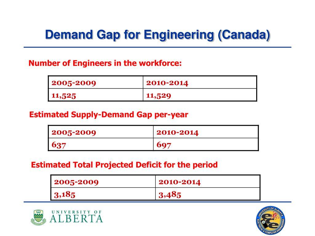 Demand Gap for Engineering (Canada)