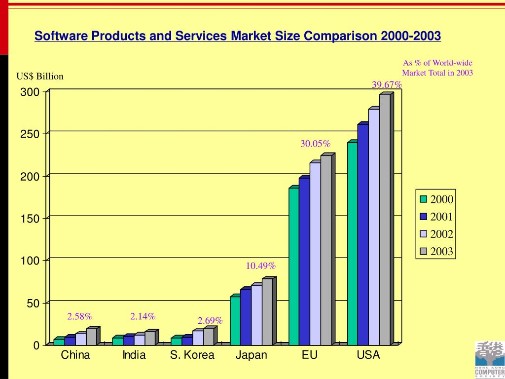 As % of World-wide Market Total in 2003
